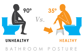 cure constipation naturally with squatting